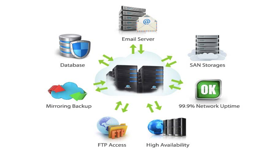Features of Low Cost Web Hosting Service