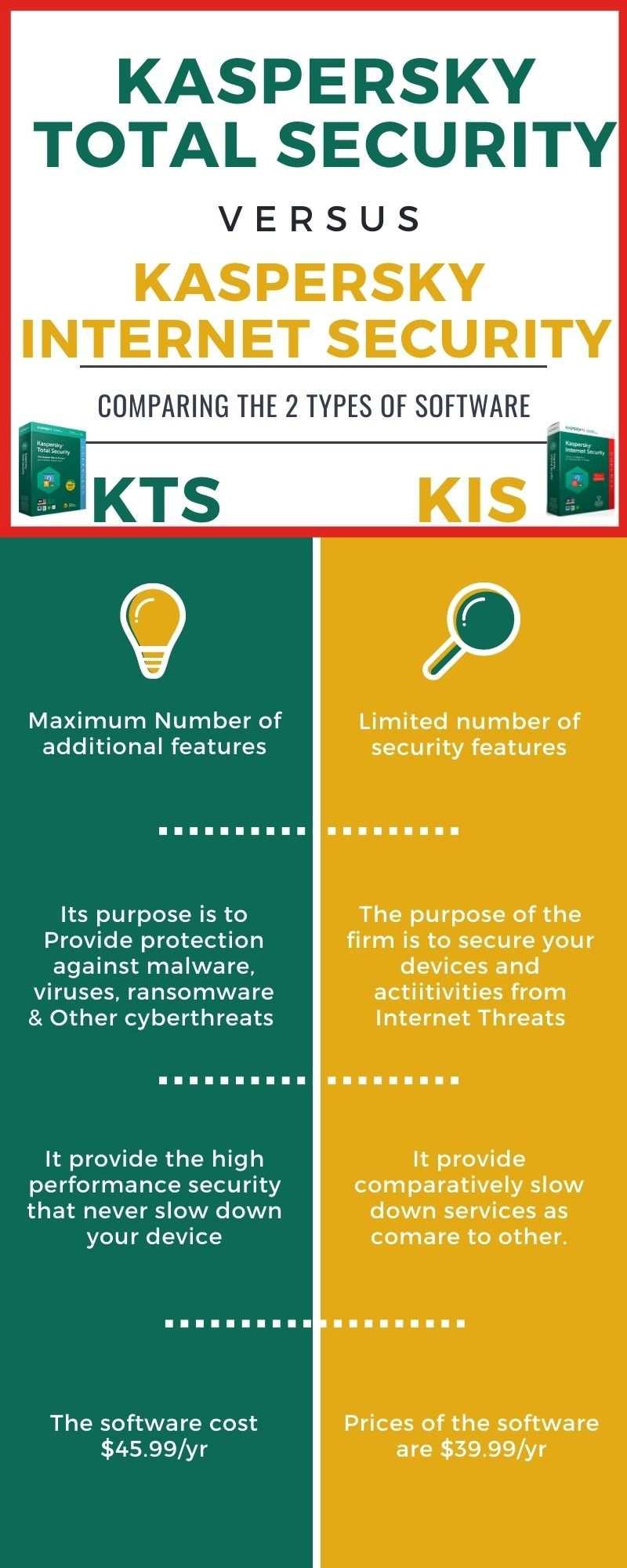 Kaspersky Total Security Vs Internet Security-compressed