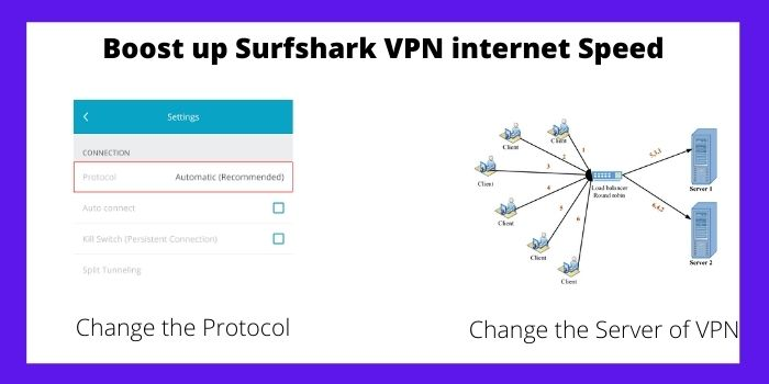 Surfshark VPN internet Speed