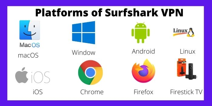 Platforms of Surfshark VPN