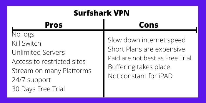 Pros and cons Of Surfshark